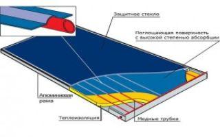 Самодельный солнечный коллектор (часть 1)