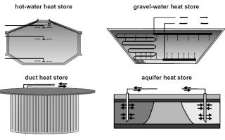 Применение сезонного грунтового аккумулятора, работающего без теплового насоса
