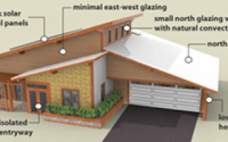 Какими должны быть энергоэффективные дома