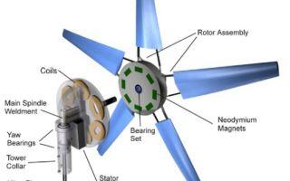Быстро-устанавливаемая ветровая турбина от компании Electric Pinwheels