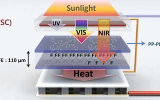 Как гибридная солнечная батарея генерирует электричество за счет тепла и света?