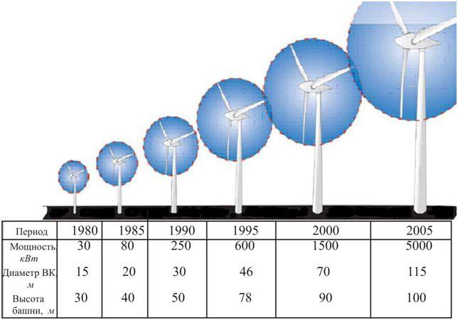 от чего зависиь мощьность ветряного генераторп занимает третье