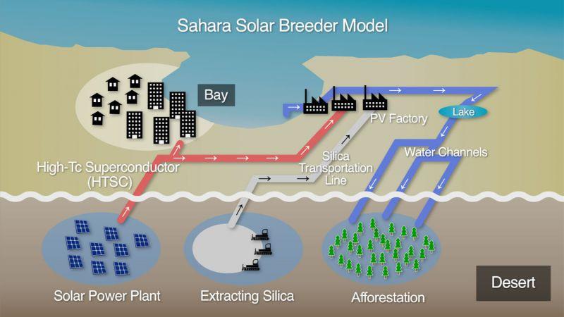 Сеть солнечных электростанций в пустыне Сахаре