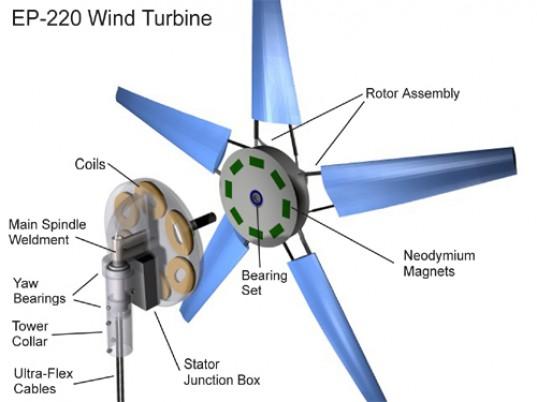 Ветровая турбина от компании Electric Pinwheels может быть установлена за 8 секунд