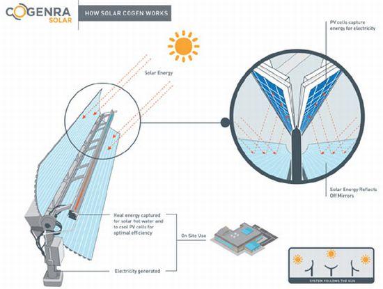 КПД 80% - гибридная солнечная панель!