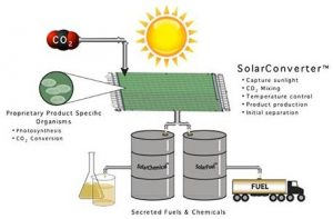 Топливо из солнечного света и СО2