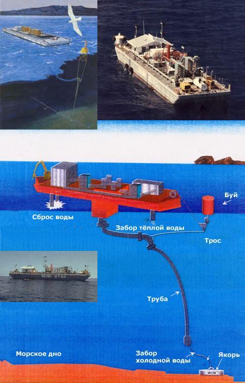 Системы конверсии тепловой энергии океана