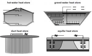 сезонной грунтовый аккумулятор, тепловой насос, энергия земли, гео-обогрев, пассивный дом, энергоэффективный дом, экодом, ekopower