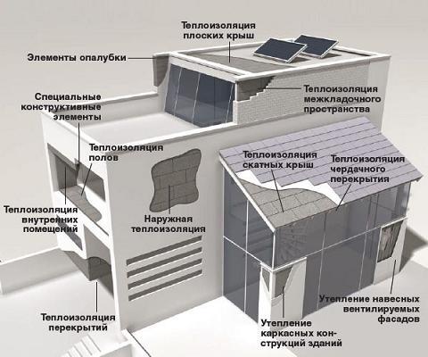 развитие пассивных домов