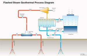 Новые геотермальные насосы снижают расходы на теплоснабжение до 75%