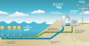 Экспериментальный гибрид опреснительной установки и волновой электростанции