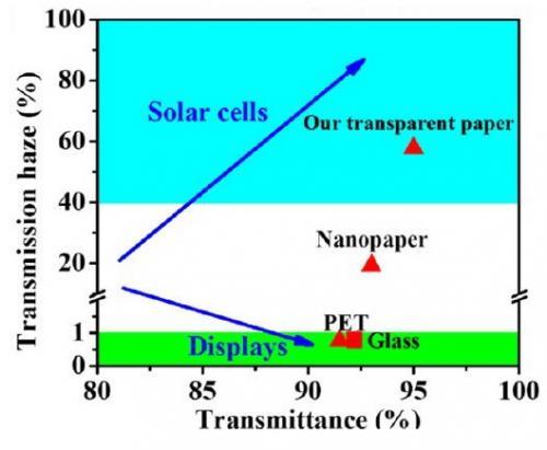Ученые разработали новый материал для солнечных фотоэлементов