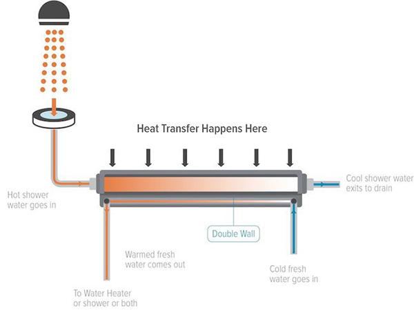 EcoDrain – простая в установке и компактная система рекуперации тепла