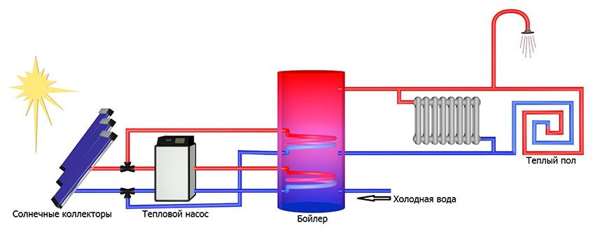 магний энергично отопление тепловым насосом и солнечным коллектором проверьте