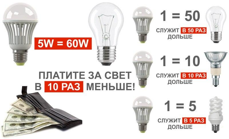 preimyschestva-svetodiodnuh-lamp
