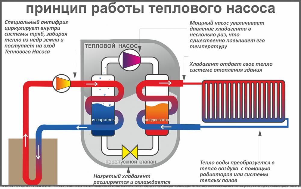 princip_raboty_teplovogo_nasosa