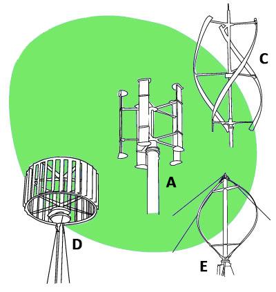 типы-ветрогенераторов