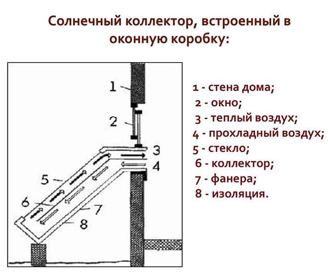 При этом для обеспечения горячей водой одного человека в день требуется около 2-3 кВт тепла. Таким образом, коллектор будет давать ощутимую часть требуемой тепловой энергии, причем совершенно бесплатно.