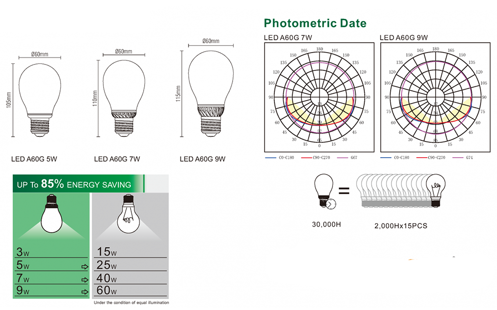 data-bulbs-a60gx-spec-1360x850