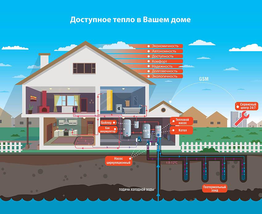 Стоимость геотермального отопления и цена его монтажа