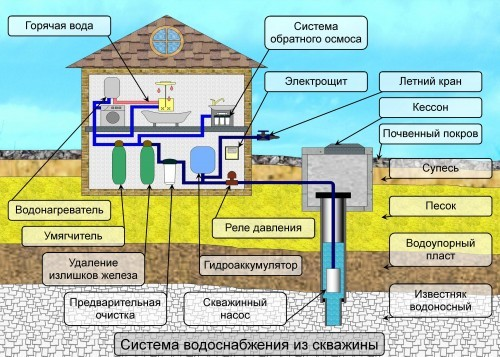 Реализация автономного водоснабжения